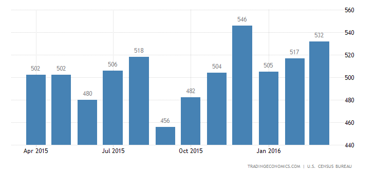 US New Home Sales Fall Unexpectedly by 1.5%