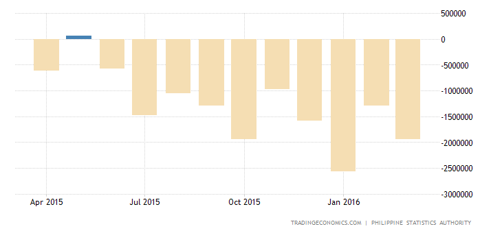 Philippines Trade Deficit Widens in February