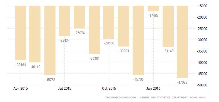 Hong Kong Trade Gap at 15-Month High