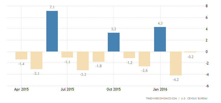 US Durable Goods Orders Below Expectations