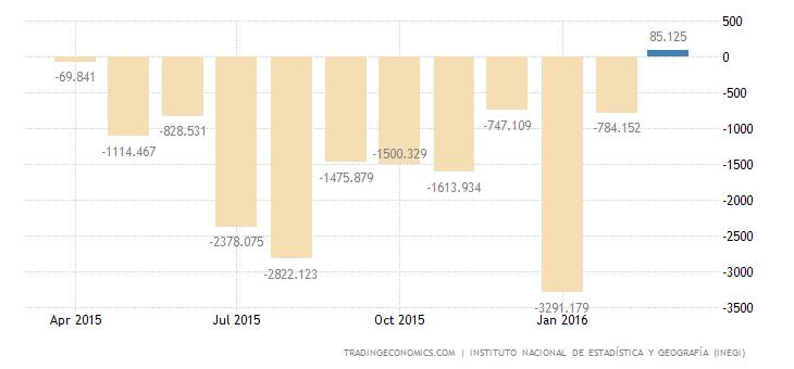 Mexico Trade Surplus Narrows in March