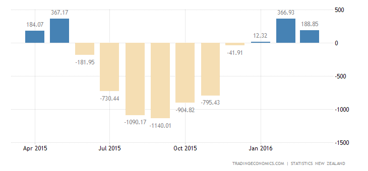 New Zealand Trade Surplus Narrows in March