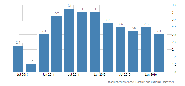 British Economy Expands 2.1% YoY in Q1