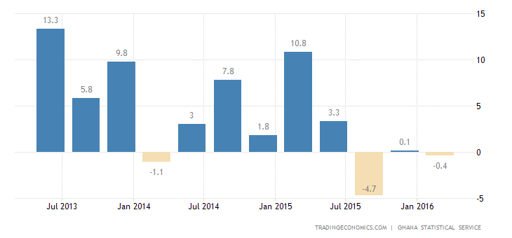 Ghana GDP Expands 4.9% in Q4