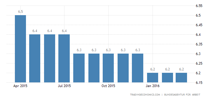 German Jobless Rate Falls to 4.2%