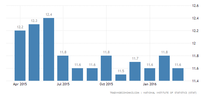 Italy Jobless Rate Lowest Since December 2012