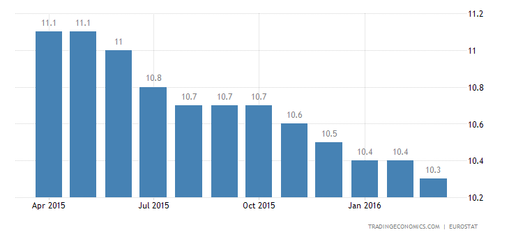 Euro Area Unemployment Rate Falls to Fresh 4-1/2-Year Low