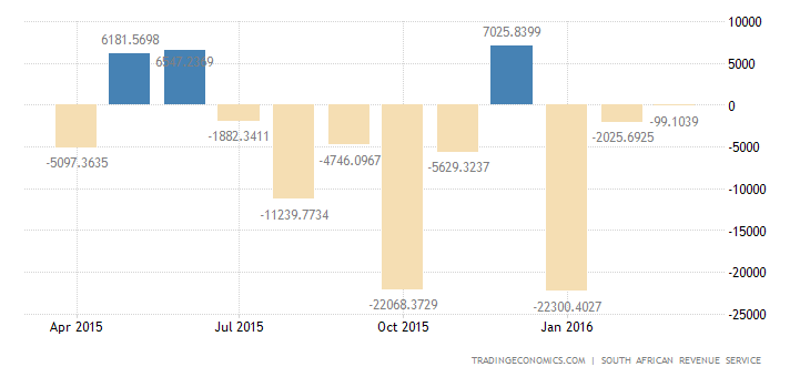 South Africa Trade Balance Shifts to Surplus