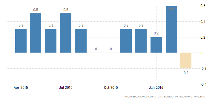 US Personal Spending Edges Up 0.1%, Income Rises 0.4%