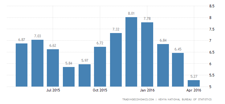 Kenya Inflation Rate Lowest Since June 2013