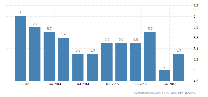New Zealand Unemployment Rate Up to 5.7%