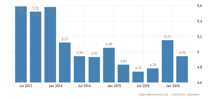 Indonesia  GDP Grows 4.92% YoY in Q1, Less Than Expected
