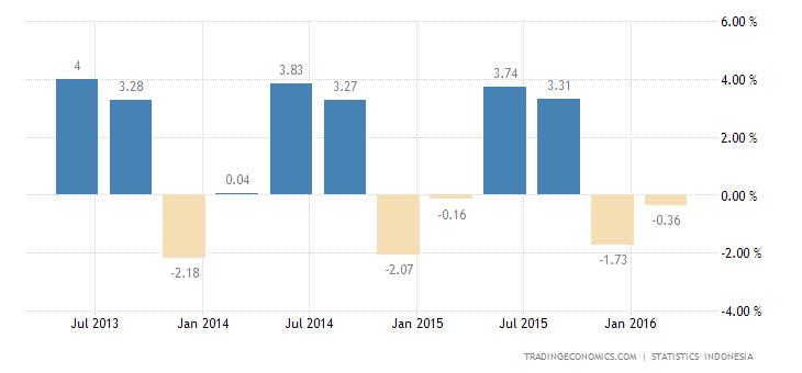 Indonesia Economy Contracts 0.34% QoQ in Q1