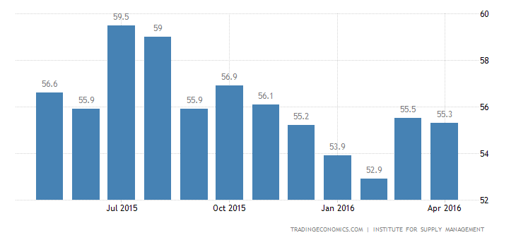 US ISM Non Manufacturing PMI at Fresh 2016 High