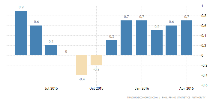 Philippines Inflation Rate Steady at 1.1% in April