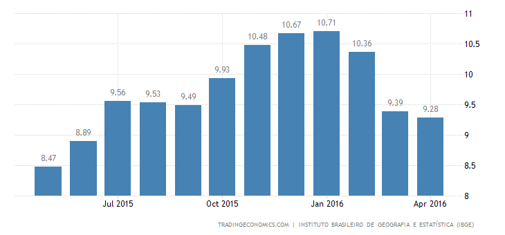 Brazil Inflation Rate Slows to 10-Month Low