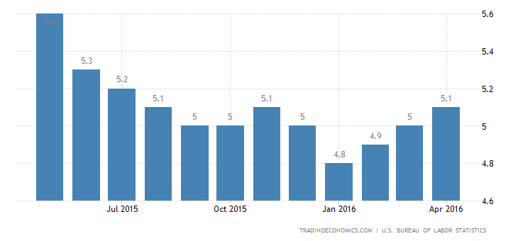US Jobless Rate Steady at 5%
