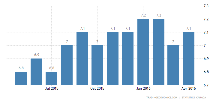 Canada Jobless Rate Steady at 7.1% in April