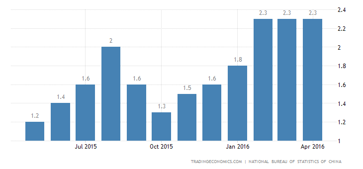 China Inflation Rate Steady at 2.3% in April
