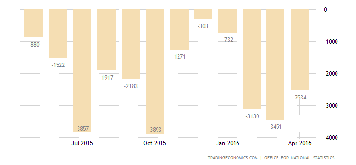 UK Trade Deficit Narrows to 3-Month Low