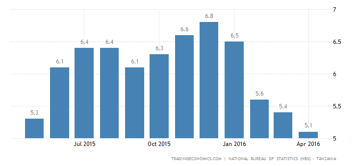 Tanzania Inflation Rate at 1 Year Low