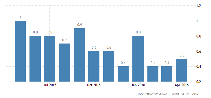 Portugal Inflation Rate Edges Up to 0.5% in April