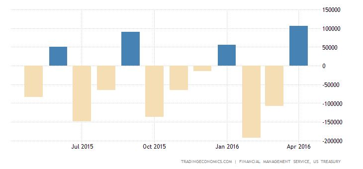 US Posts $106 Billion Budget Surplus in April