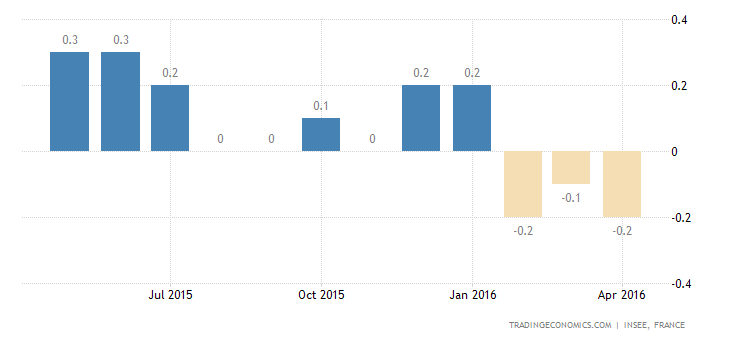 France CPI Confirmed at -0.2% YoY in April