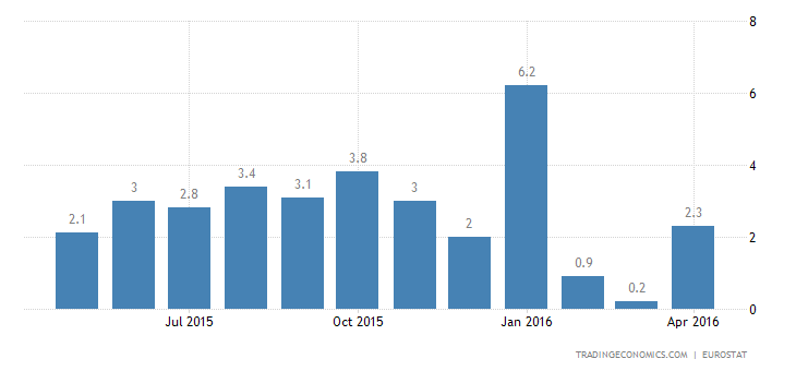 Euro Area Industrial Output Up 0.2% YoY