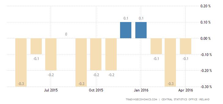 Irish Consumer Prices Fall 0.1% in April
