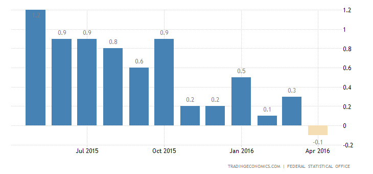 German CPI Declines For 1st Time Since January 2015
