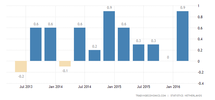 Netherlands GDP Growth Up to 0.5%