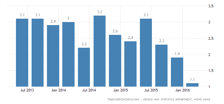 Hong Kong GDP Growth Weakest in 4 Years