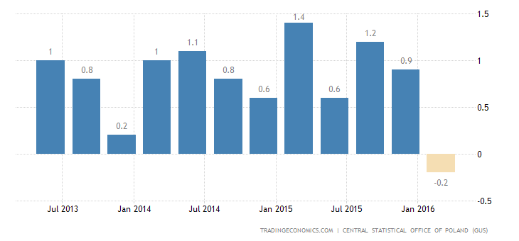 Poland GDP Shrinks for 1st time Since 2012