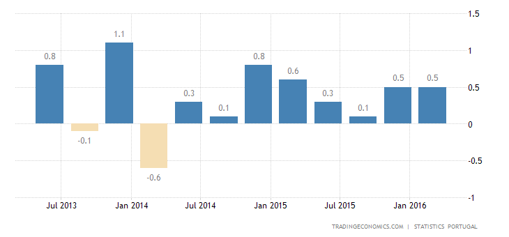 Portugal GDP Growth Slows to 0.1% in Q1