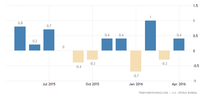 US Retail Sales Rise the Most in 13 Months