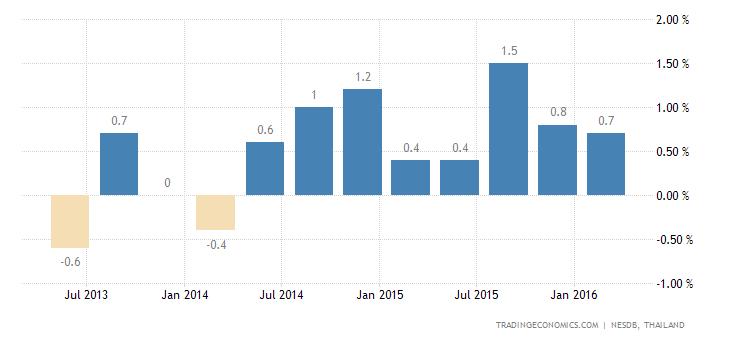 Thai Economy Expands 0.9% QoQ in Q1