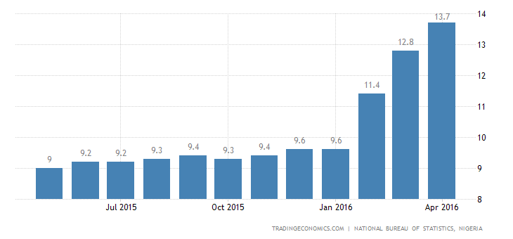 Nigeria Inflation Rate Jumps to Nearly 6-Year High