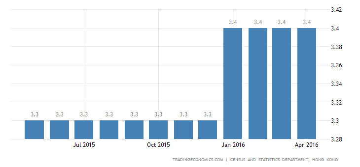 Hong Kong Jobless Rate Steady at 3-Year High