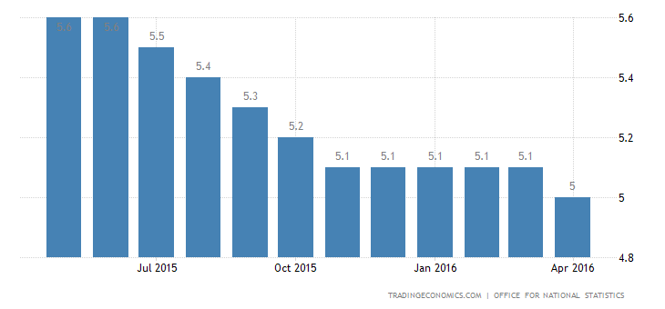 UK Jobless Rate Remains Unchanged at 5.1% for the 5th Month