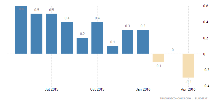 Euro Area Inflation Rate Confirmed at -0.2% in April