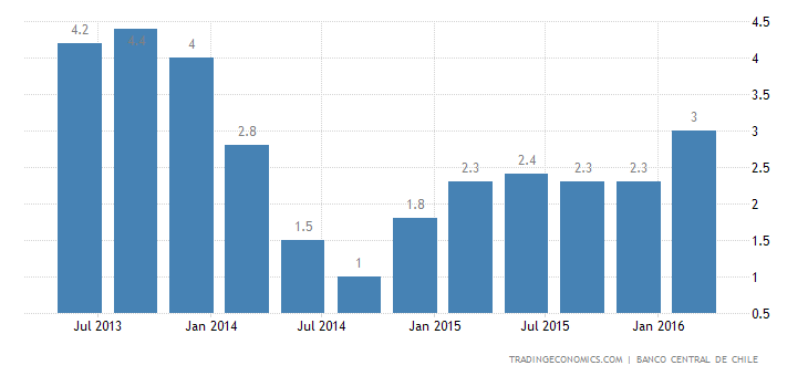 Chile GDP Growth Accelerates to 2% in Q1