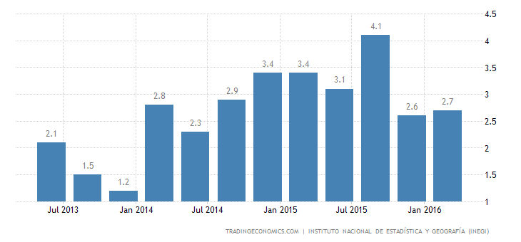 Mexico GDP Growth Rate Revised Down to 2.6% YoY