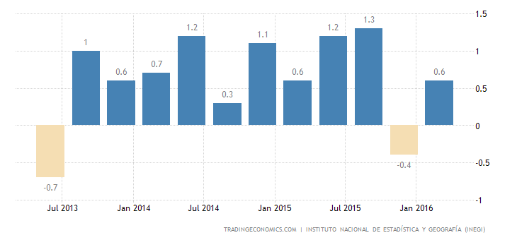 Mexican GDP Growth Confirmed at 0.8% in Q1