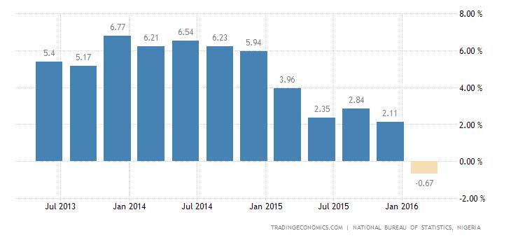 Nigerian Economy Shrinks 0.4% in Q1