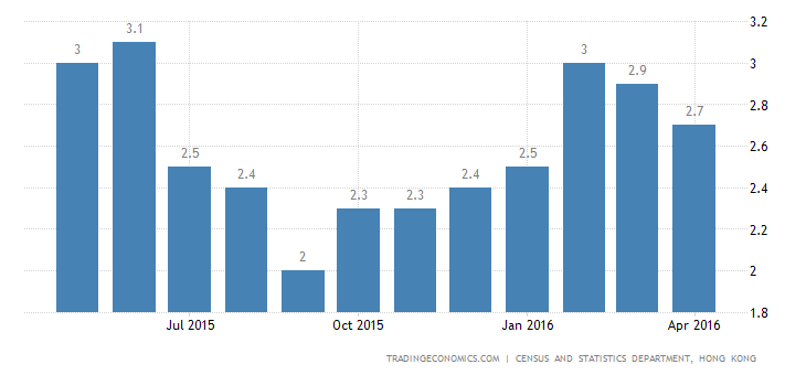 Hong Kong Inflation Rate at 3-Month Low