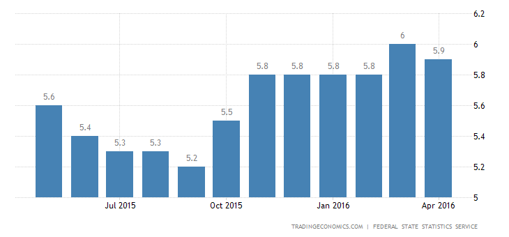 Russia Jobless Rate Down to 5.9% in April