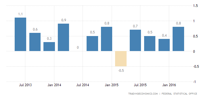 German GDP Growth Confirmed at 0.7% in Q1