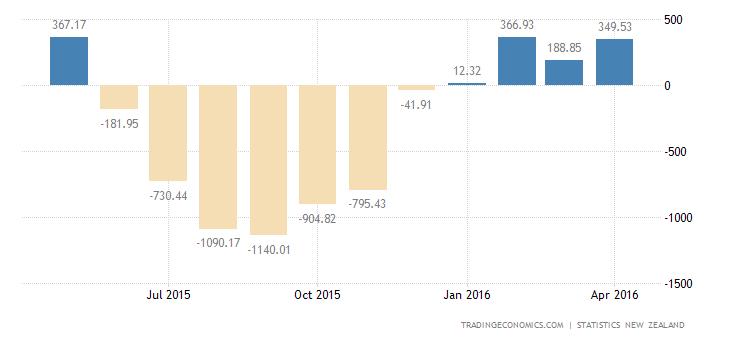 New Zealand Posts 4th Straight Trade Surplus