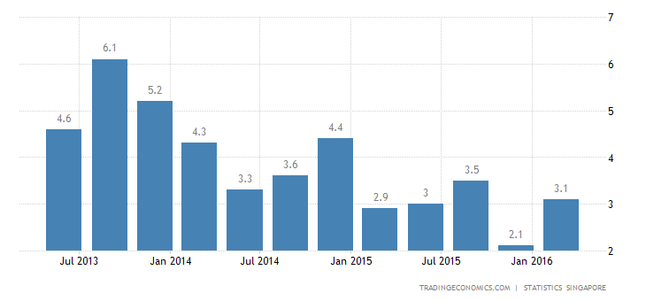 Singapore GDP Growth Confirmed at 1.8% YoY in Q1